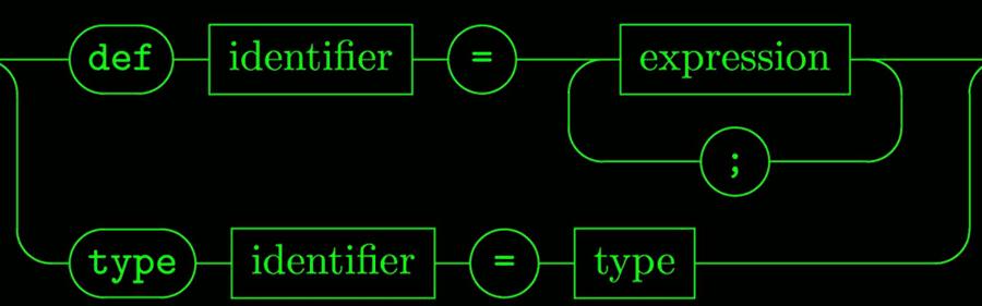 Headerbild: Syntaxdiagramme mit LaTeX und rail unter macOS erstellen